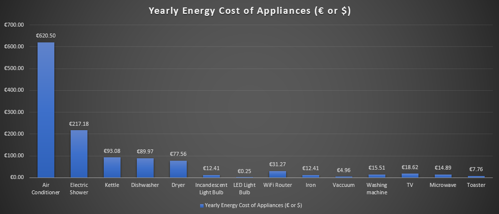 Electricity Consumption of Household Appliances