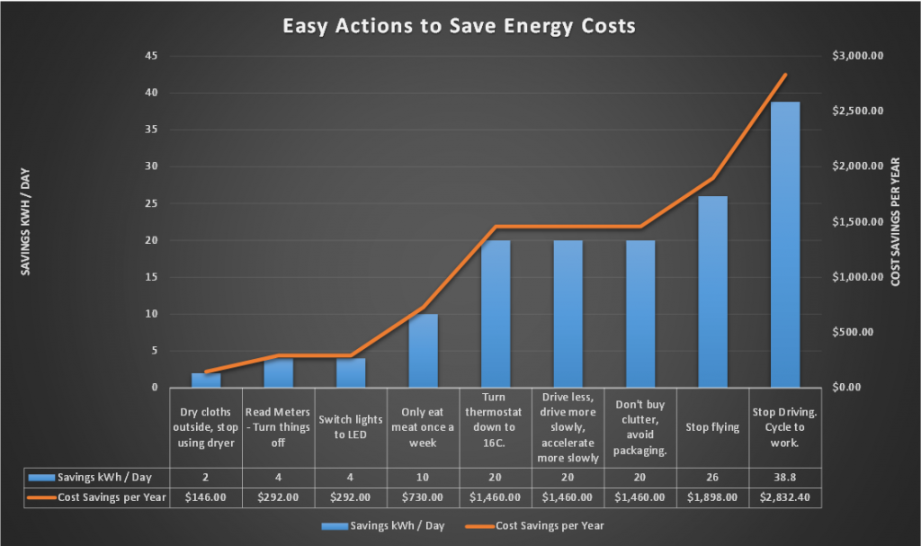 No Money Down! Seven Free Steps to Cut Energy Costs