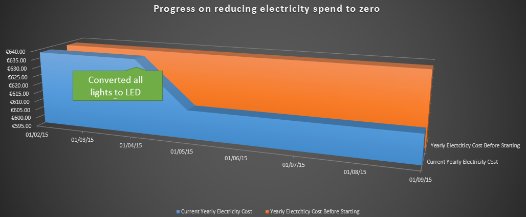Progress on Cutting All Energy Costs to Zero after installing LEDs