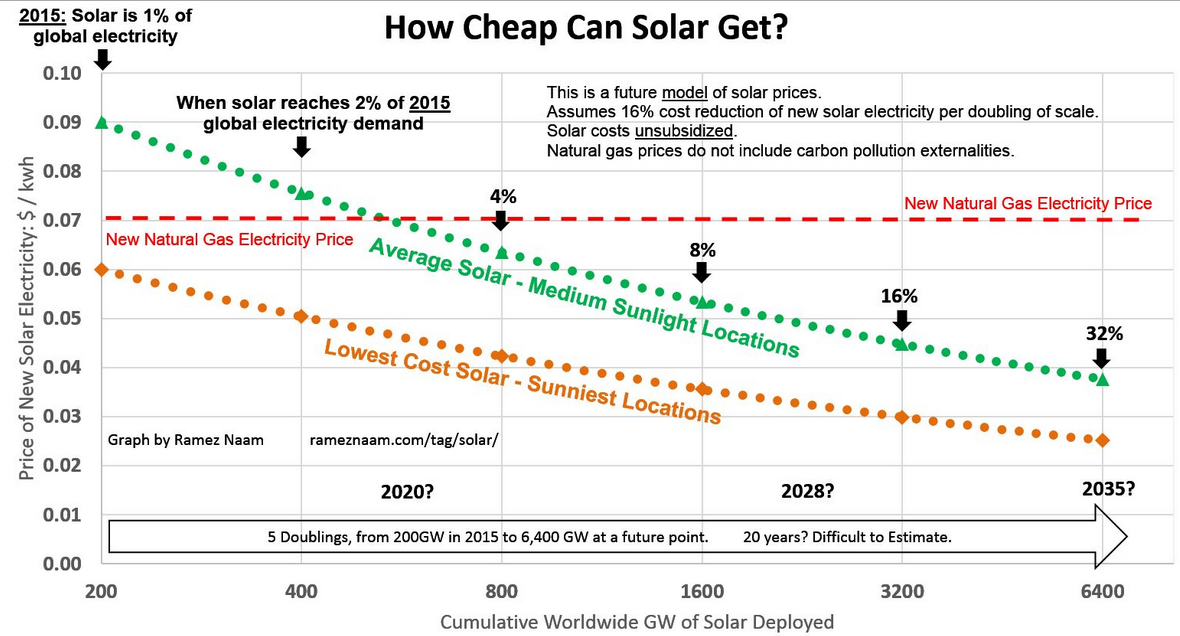 How Cheap Can Solar Get