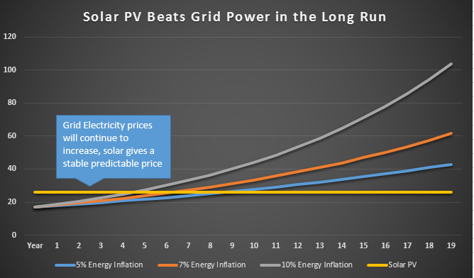Solar PV Beats Grid Power In The Long Run