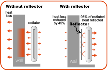 How a Heat Reflector Works