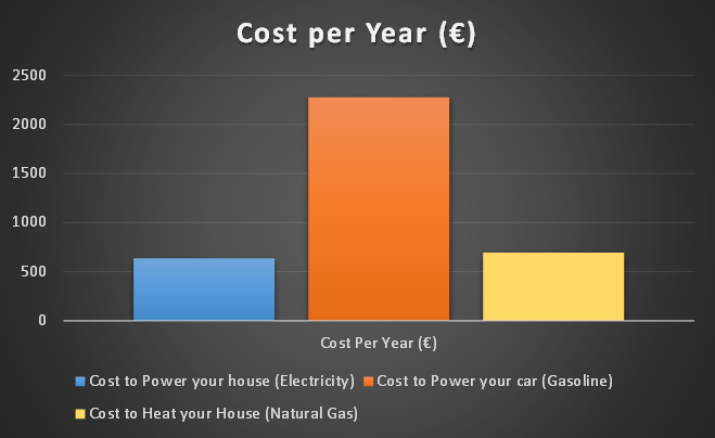 What it costs to heat your house, power it, and power your car.