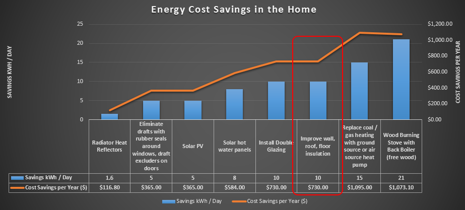 Cost and Energy Savings of different heating options over natural gas.