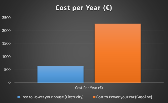 Energy Consumption of a House Versus a Car