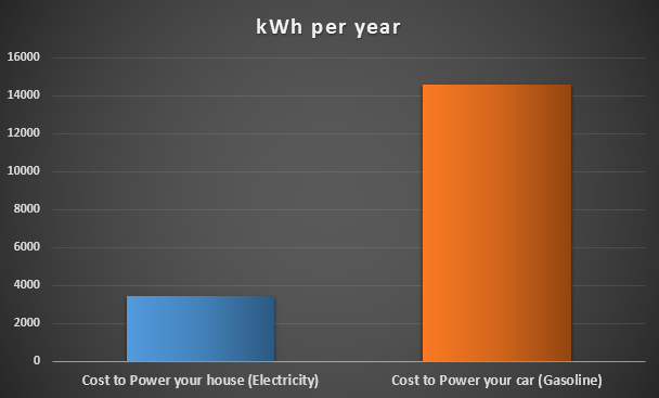 kWh Consumption of a House Versus a Car