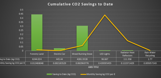 These are the savings in CO2, resulting in some of the steps towards energy freedom that I have so far taken. The yellow line is the CO2 saving per euro it cost to put in place the measure. LED Lights are the clear winner so far.