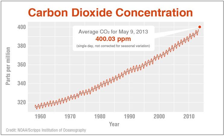 The Concentration of CO2 in Earth's Atmosphere Since 1958. I see a trend here..