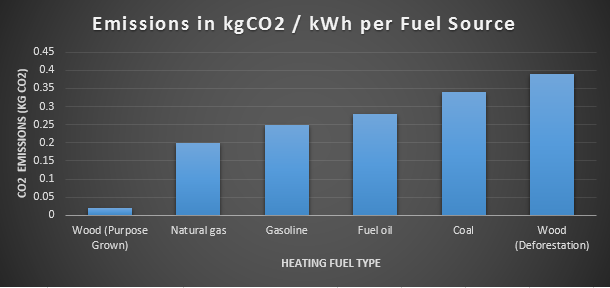 CO2 Emissions by Fuel Source. Wood grown for firewood is the clear winner.