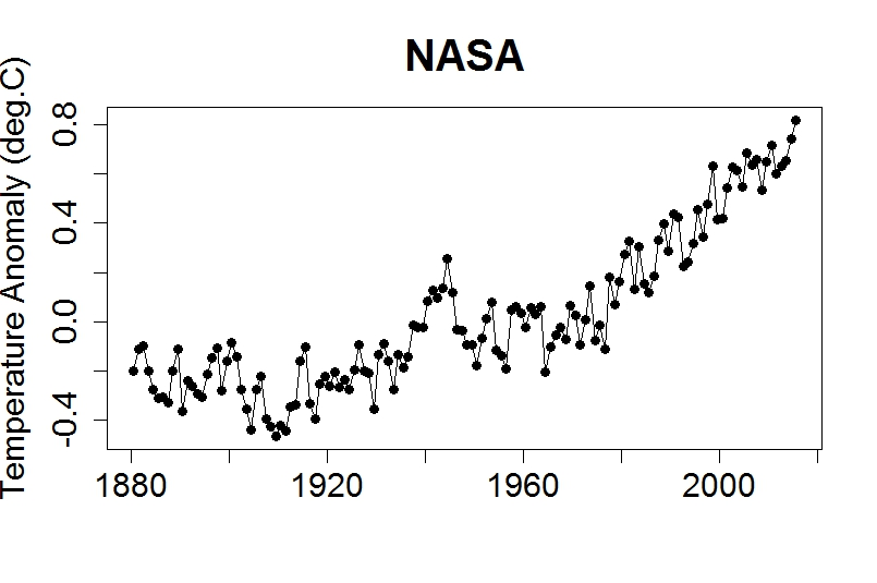 Global Temperatures Versus Average Since 1880.