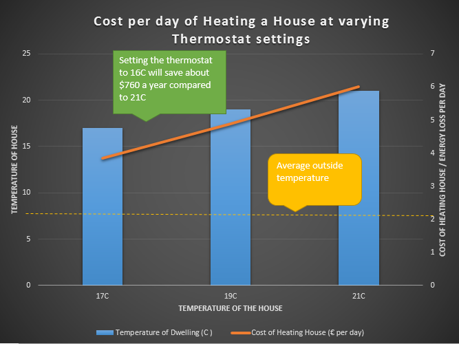 The Cost per day of heating a house at varying thermostat settings