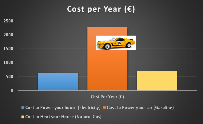 If you drive a petrol / gasoline powered car, then this energy spend is enemy number one - a whopping 40kWh per day!
