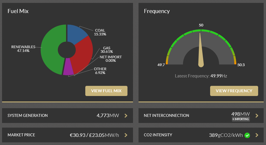 Generation Makeup Of The Irish Electricity Grid At Time Of Writing. See the real-time dashboard at smartgriddashboard.eirgrid.com