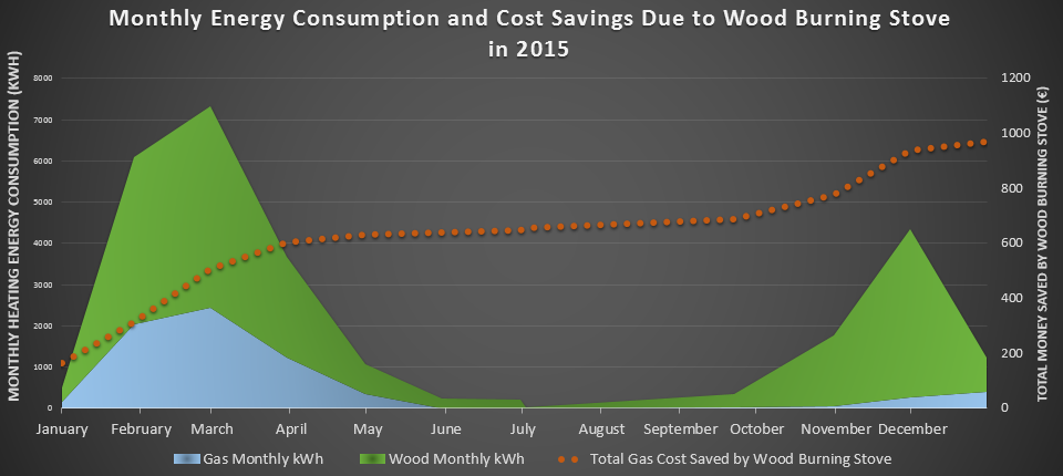 The green shaded area is where the wood (€0.01 / kWh) ate into our gas bill! (€0.09 / kWh) . The dotted line shows the cumulative savings as time went on - €968 ($1000) for the year.