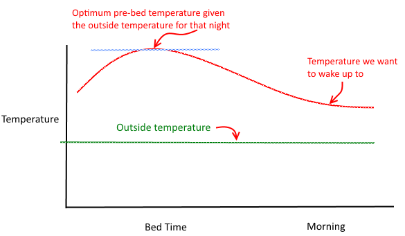 How to heat our house with wood to the optimum temperature such that no gas heating is required during the night.