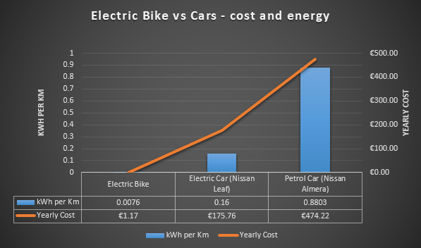 Comparing the cost and energy consumption of an electric bike (winner) versus and electric car, versus a gas car (loser).
