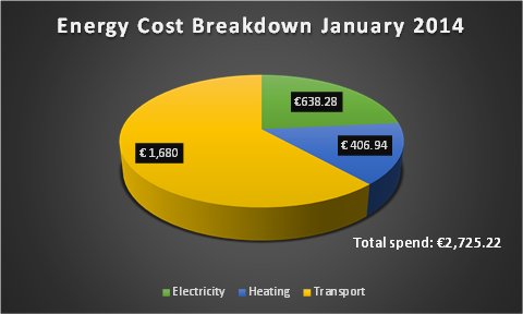Energy Cost Breakdown for Month 1 of this project