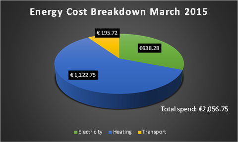 Energy Cost Breakdown March 2015