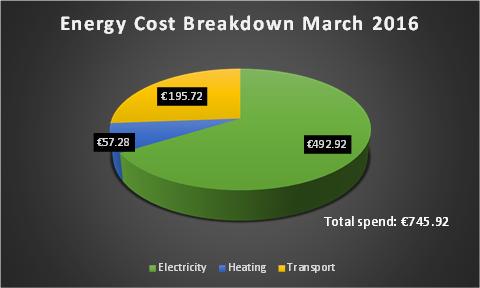 Energy Cost Breakdown March 2015