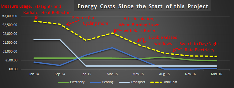 Energy Costs Since The Start Of This Project - down from €2,725.22 per year to €745.92 per year. That's 72% cut!