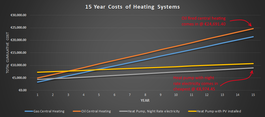 Heating and cooling rebates