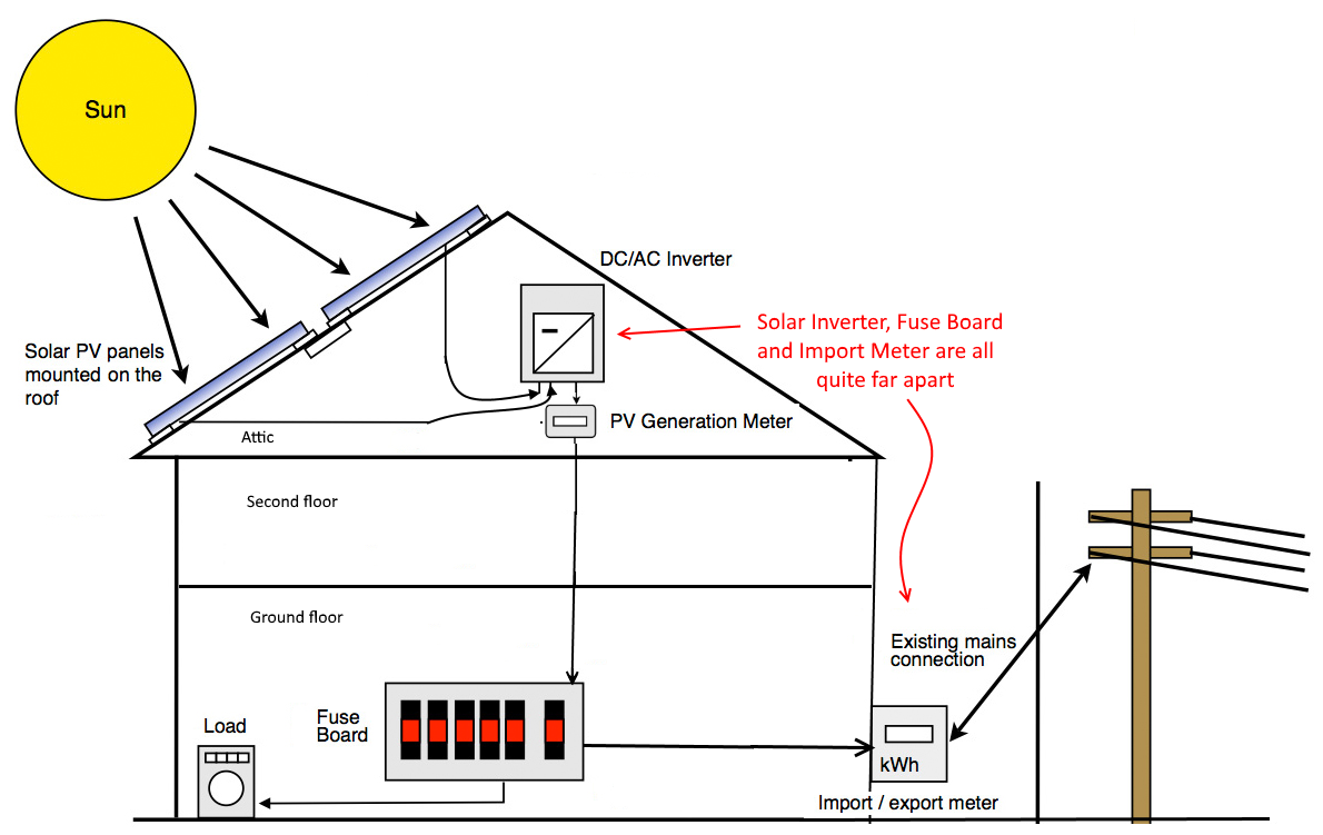 Solar Wiring Diagram Practice Trusted Diagrams Circuit Pv Generation Meter Connection U2022 Engineering