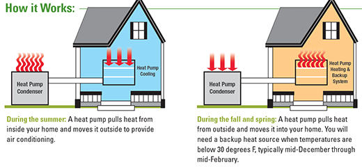 How a Reversible Heat Pump provides both heat and cooling