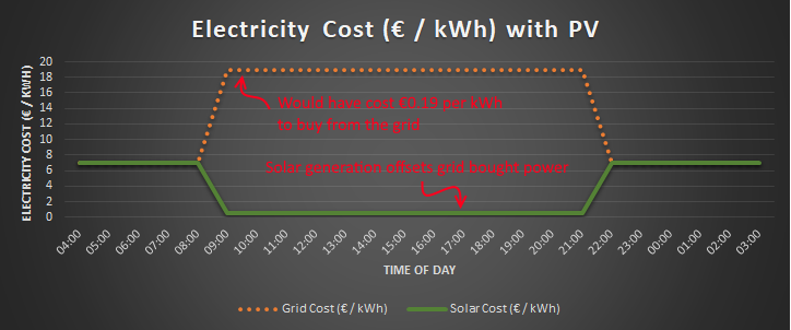 Electricity Cost Profile With Solar PV