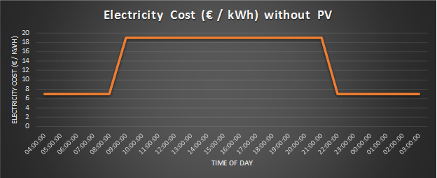 Electricity Cost Without Solar PV