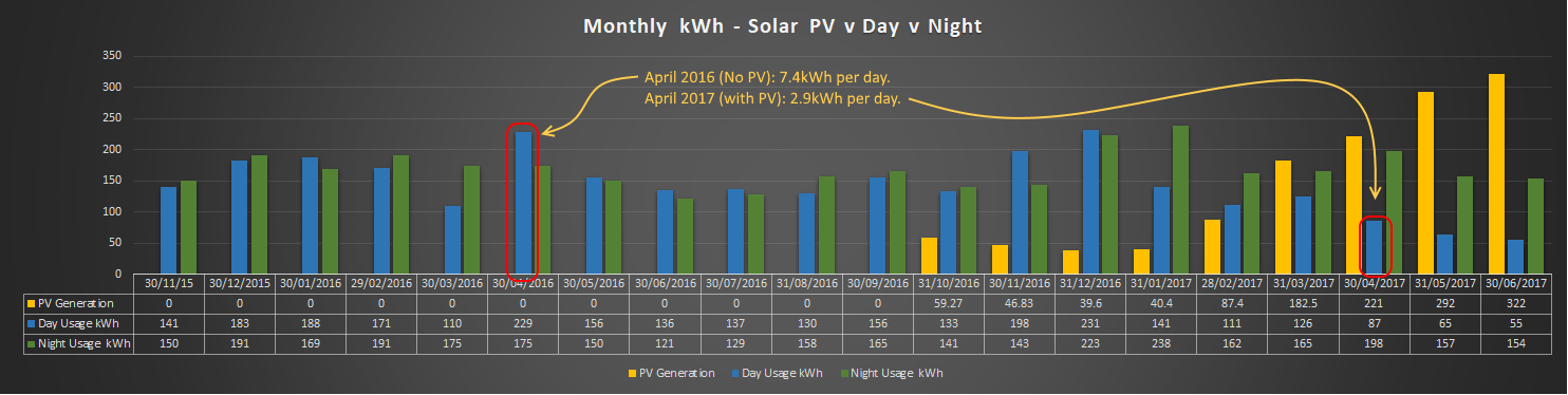 Monthly Consumption And Generation Including Solar PV