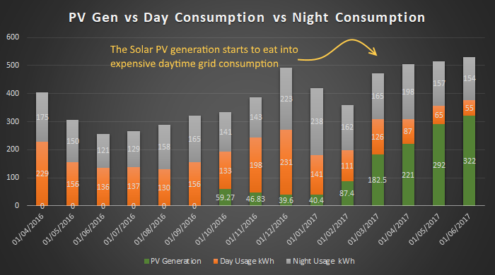 Solar generation is eating into our bills. The orange box being squeezed is great news - that's the expensive day time electricity (€0.19 / kWh) being eaten up by the Solar PV generation (€0.00 / kWh).