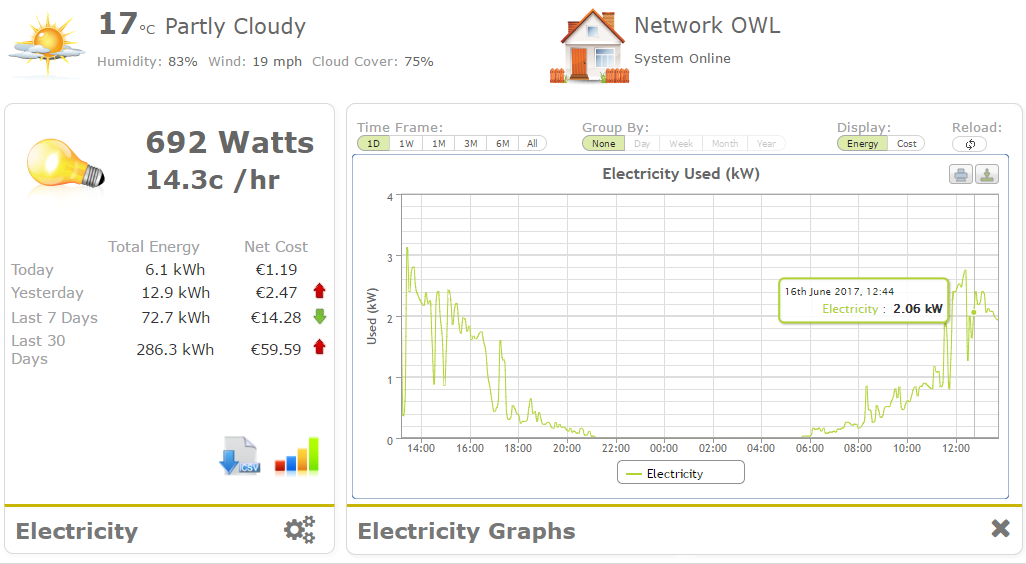 We can see what the Solar PV is generating from anywhere via the internet using an Owl Intuition PV (and use If This Then That plugs to turn things on remotely)