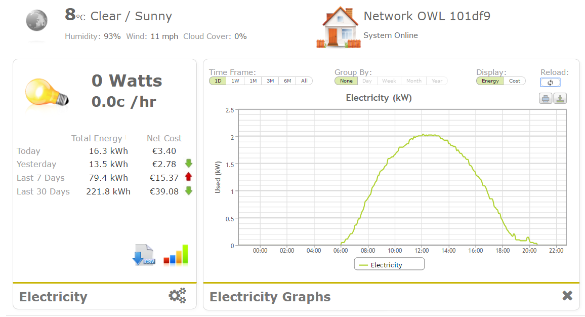 A cloudless day as seen by Solar PV panels - you can see as the sun moves overhead during the day, and maxes out the generation.