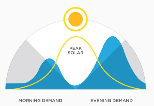 The battery allows you to store Solar generated at peak times to power your house into the evening and through the night.