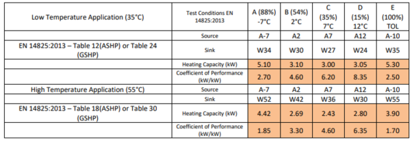 The full specs of the Heat Pump we installed. It has a CoP of 4.4, meaning for every 1 watt of electricity it consumed, it pumps 4.4 watts of heat into the house.